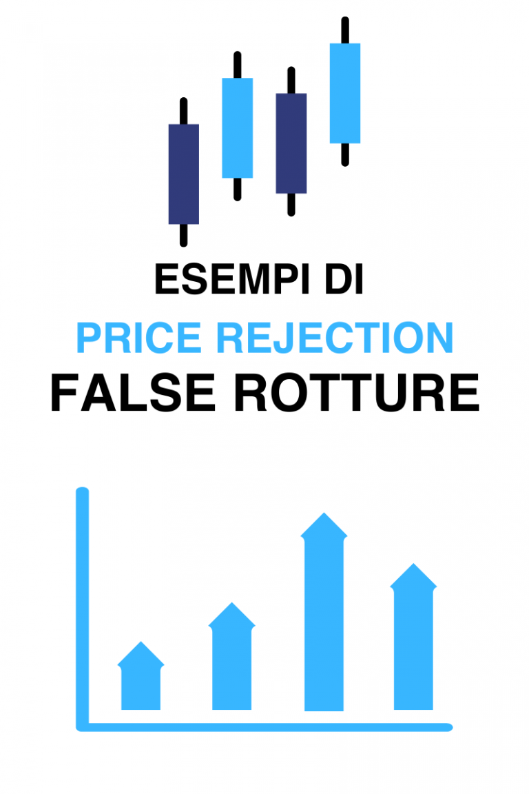 false rotture esempi di price rejection